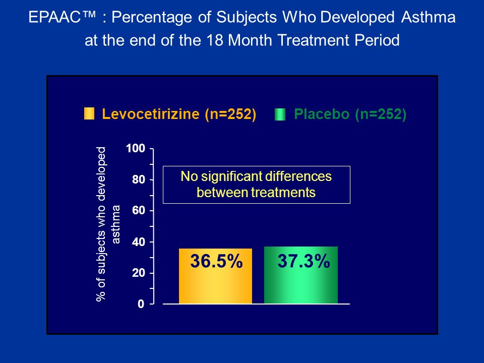 36.5% 37.3% EPAAC™ : Percentage of Subjects Who Developed Asthma