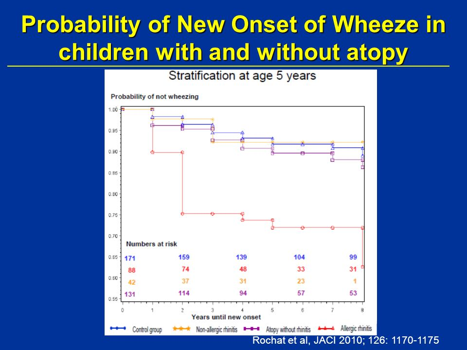 Probability of New Onset of Wheeze in children with and without atopy