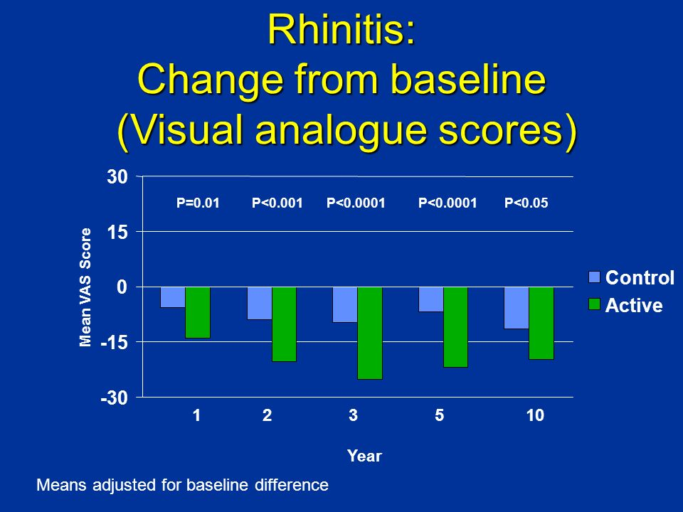 Rhinitis: Change from baseline (Visual analogue scores)