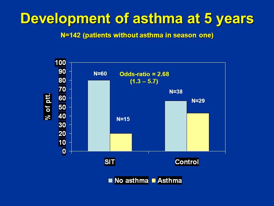 Development of asthma at 5 years