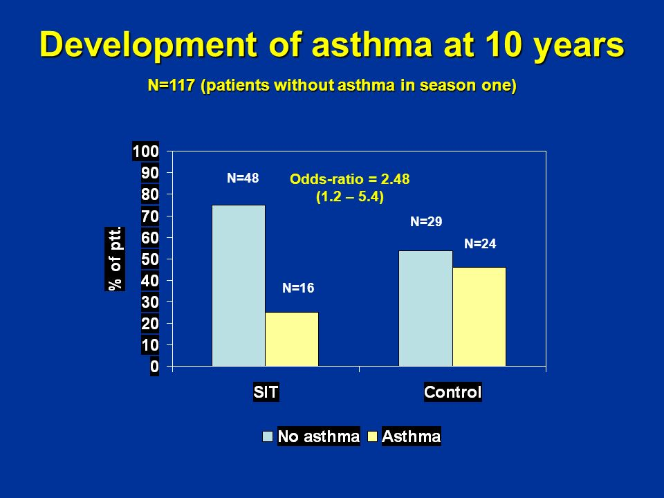 Development of asthma at 10 years