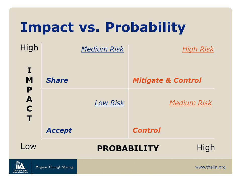 Impact vs. Probability High I M P A C T Low High PROBABILITY