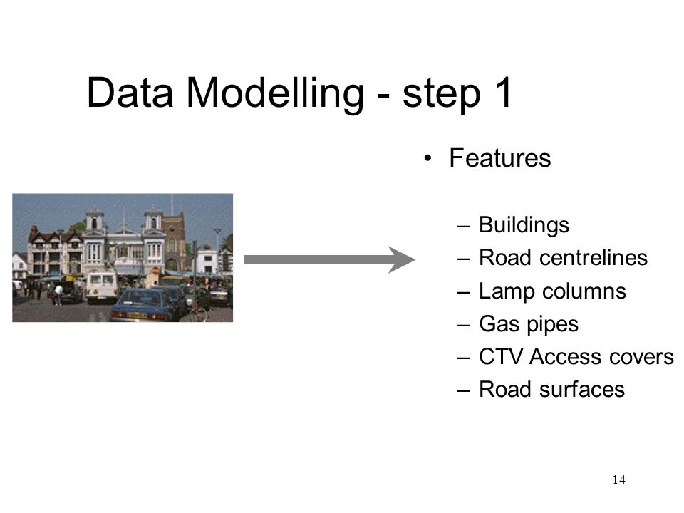 Data Modelling - step 1 Features Buildings Road centrelines
