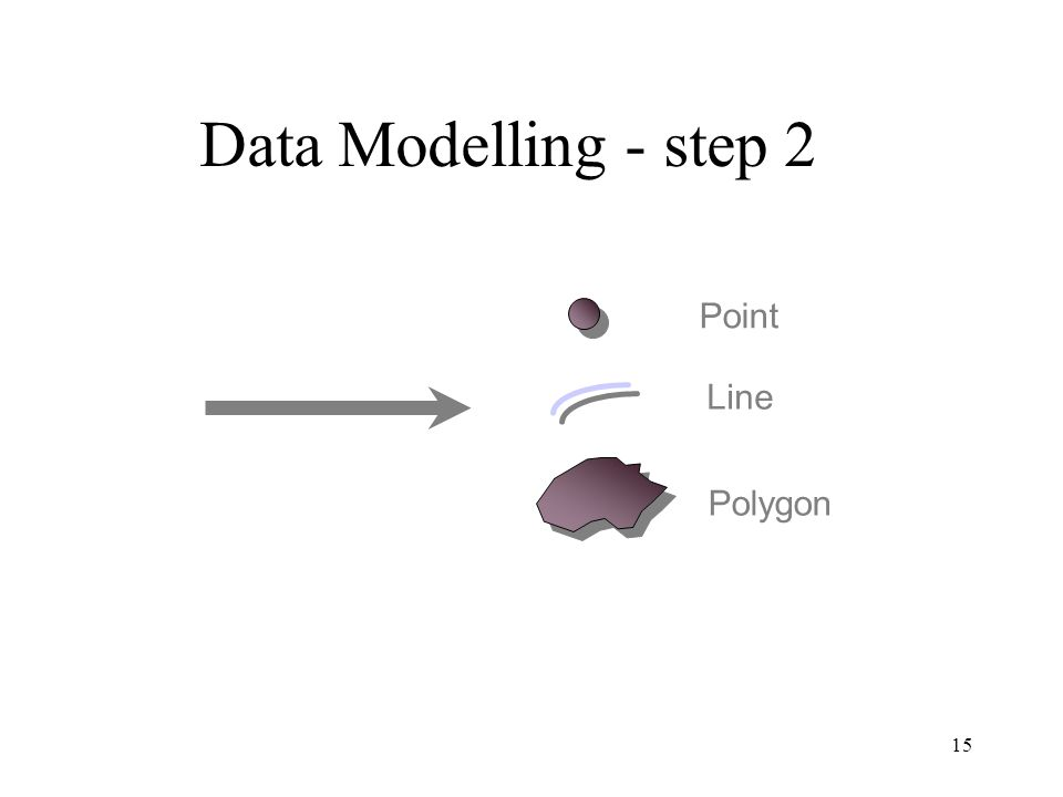 Data Modelling - step 2 Point Line Polygon Feature Category Buildings