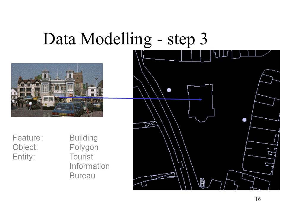 Data Modelling - step 3 Feature : Building Object: Polygon