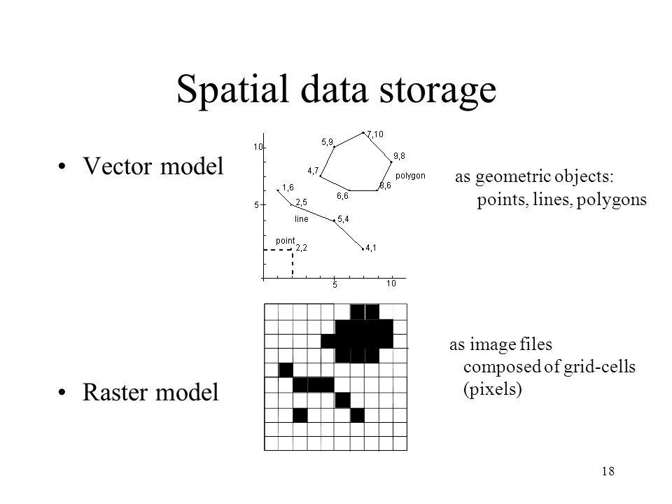 Spatial data storage Vector model Raster model as geometric objects: