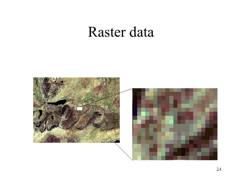 Raster data Raster Data