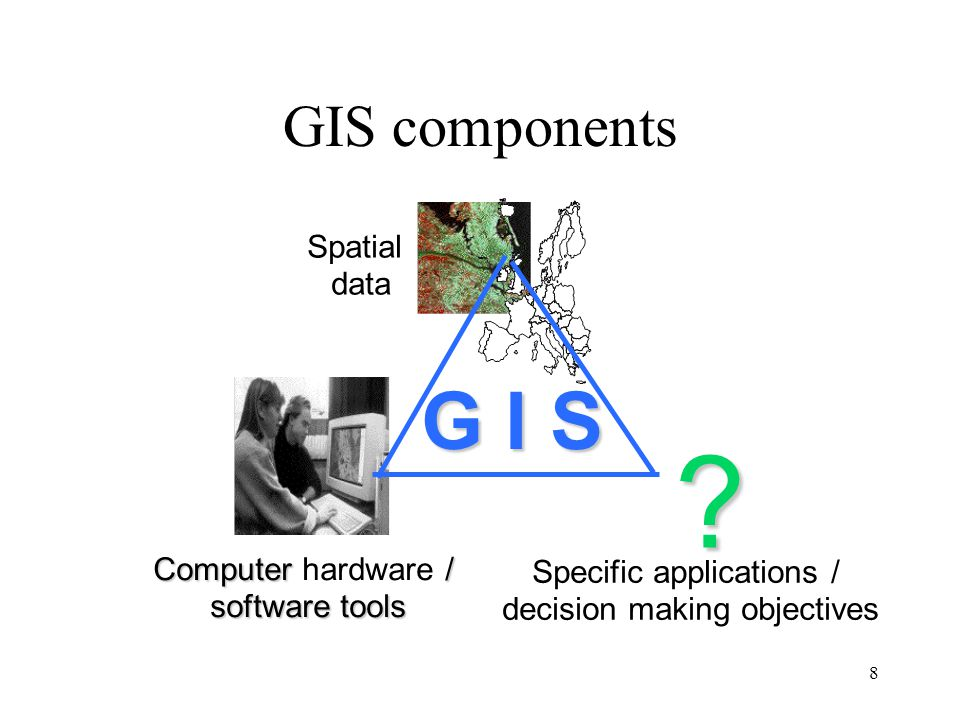 G I S GIS components Spatial data Computer hardware / software tools