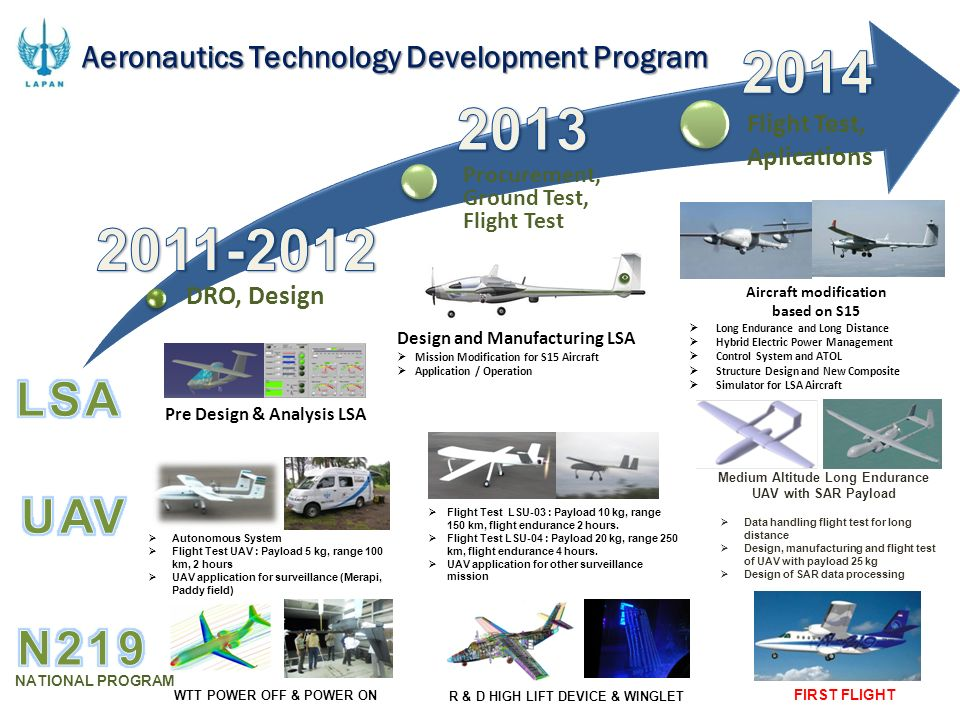 DRO, DesignProcurement, Ground Test, Flight Test. Flight Test, Aplications. Aeronautics Technology Development Program.
