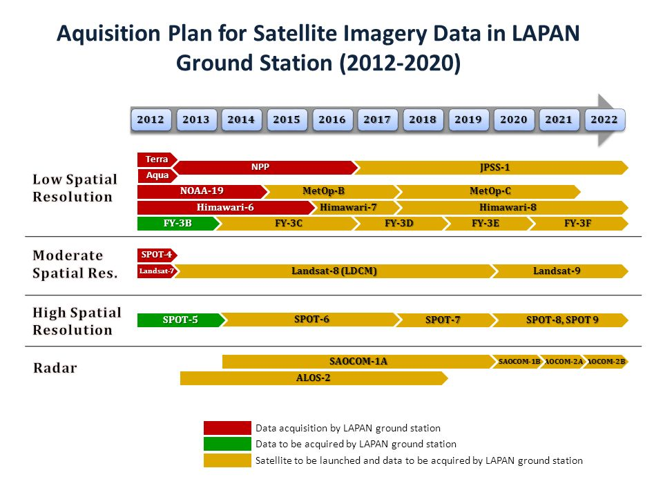 Aquisition Plan for Satellite Imagery Data in LAPAN Ground Station ( )