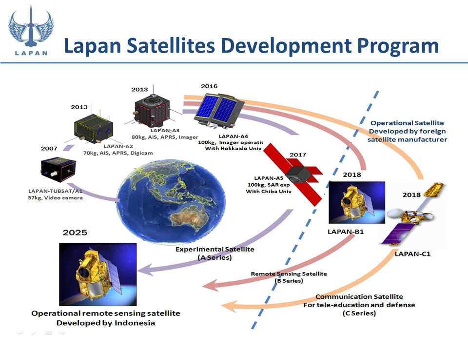 Lapan Satellites Development Program