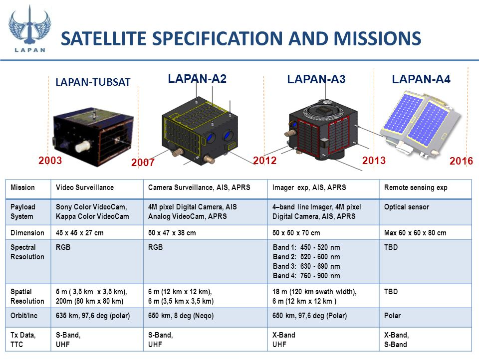 SATELLITE SPECIFICATION AND MISSIONS