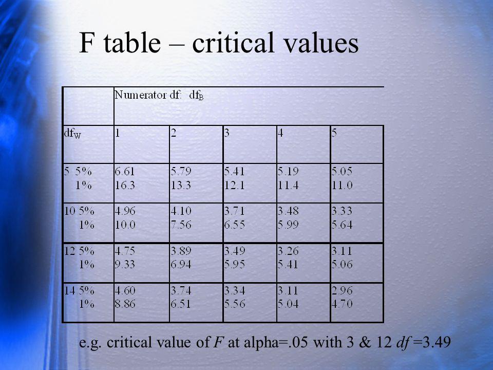 F table – critical values
