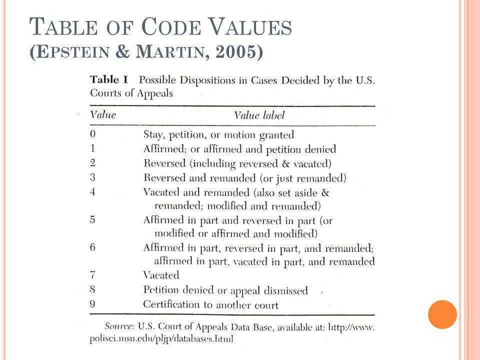 Table of Code Values (Epstein & Martin, 2005)