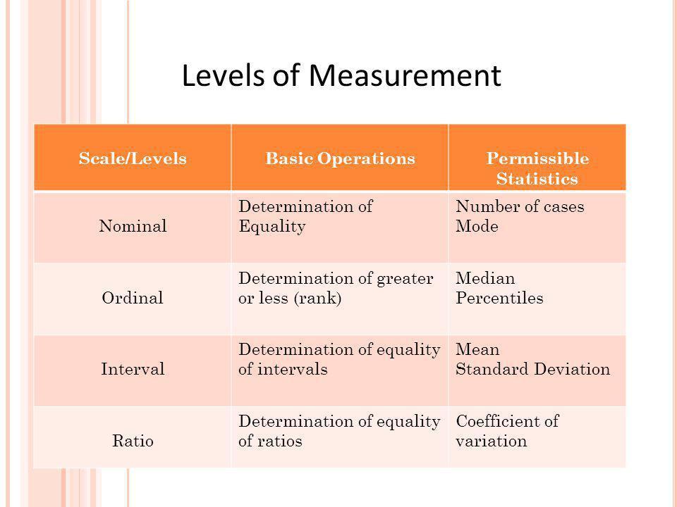 Permissible Statistics