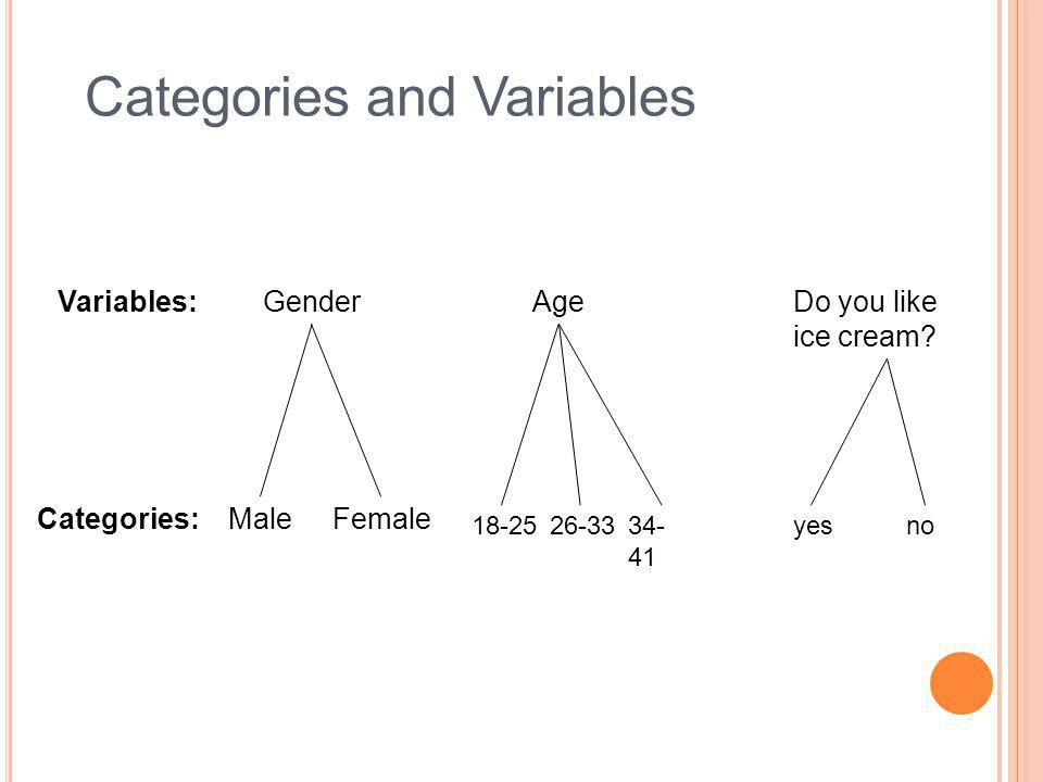 Categories and Variables