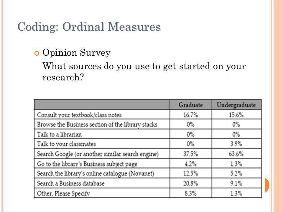 Coding: Ordinal Measures