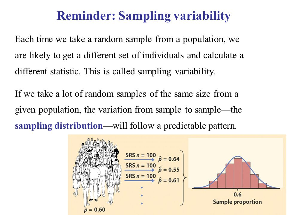 Reminder: Sampling variability