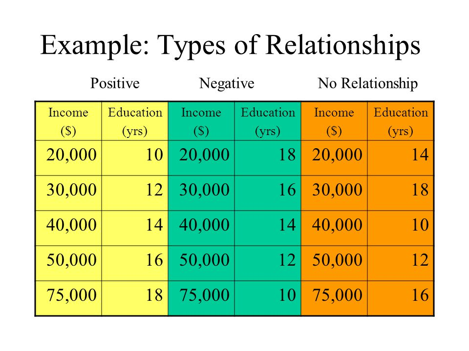 Example: Types of Relationships Positive Negative No Relationship