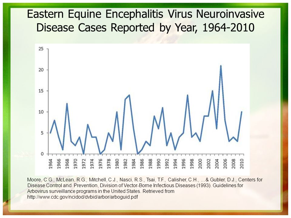 Eastern Equine Encephalitis Virus Neuroinvasive Disease Cases Reported by Year, 1964-2010