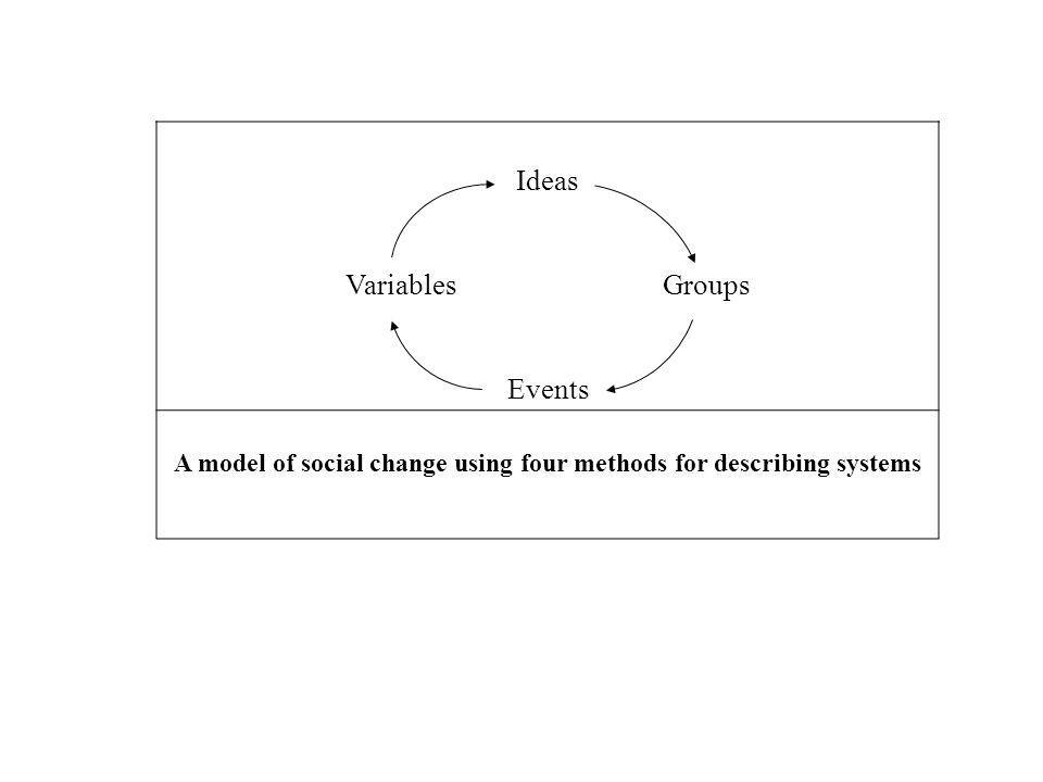 A model of social change using four methods for describing systems