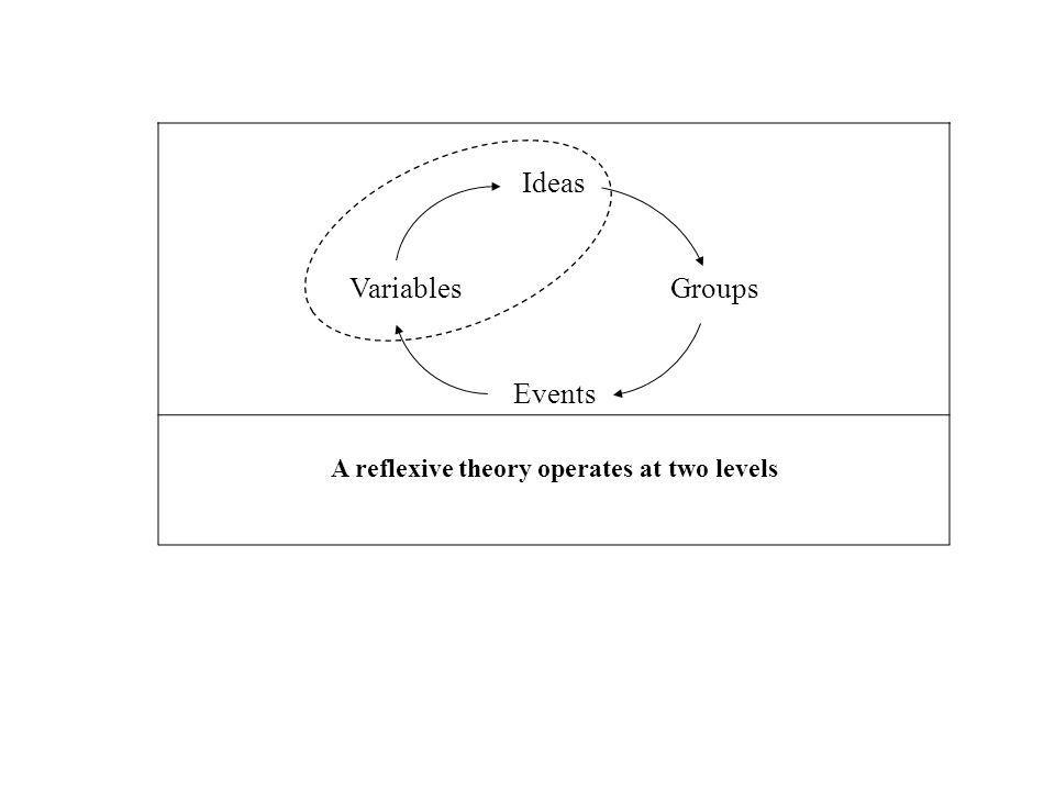A reflexive theory operates at two levels