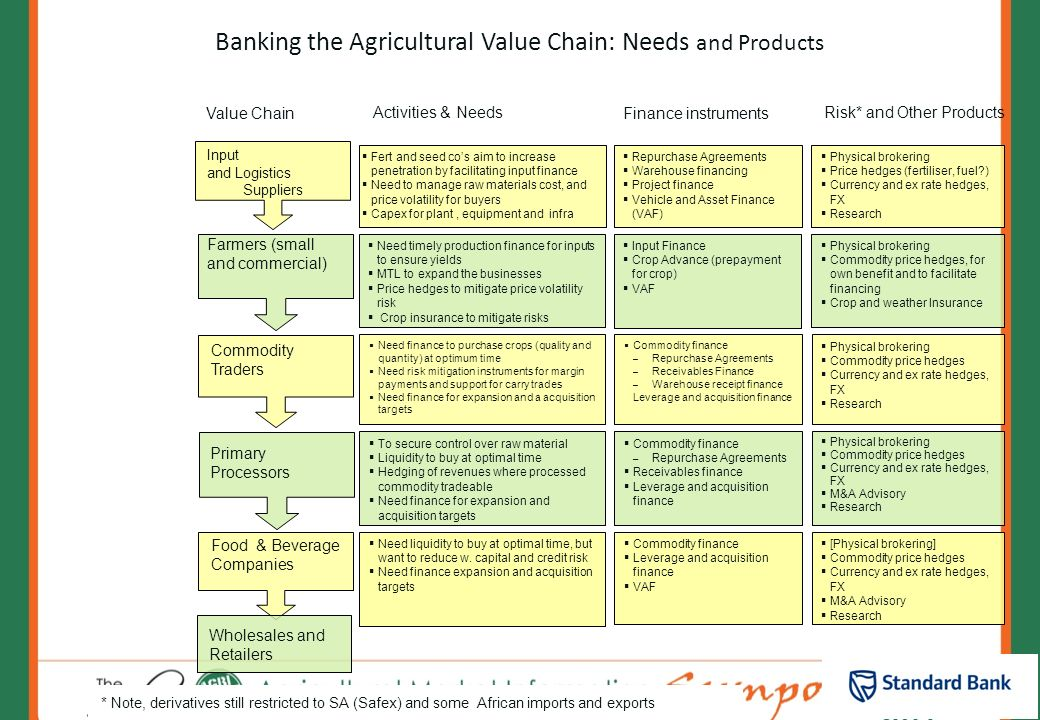 Banking the Agricultural Value Chain: Needs and Products