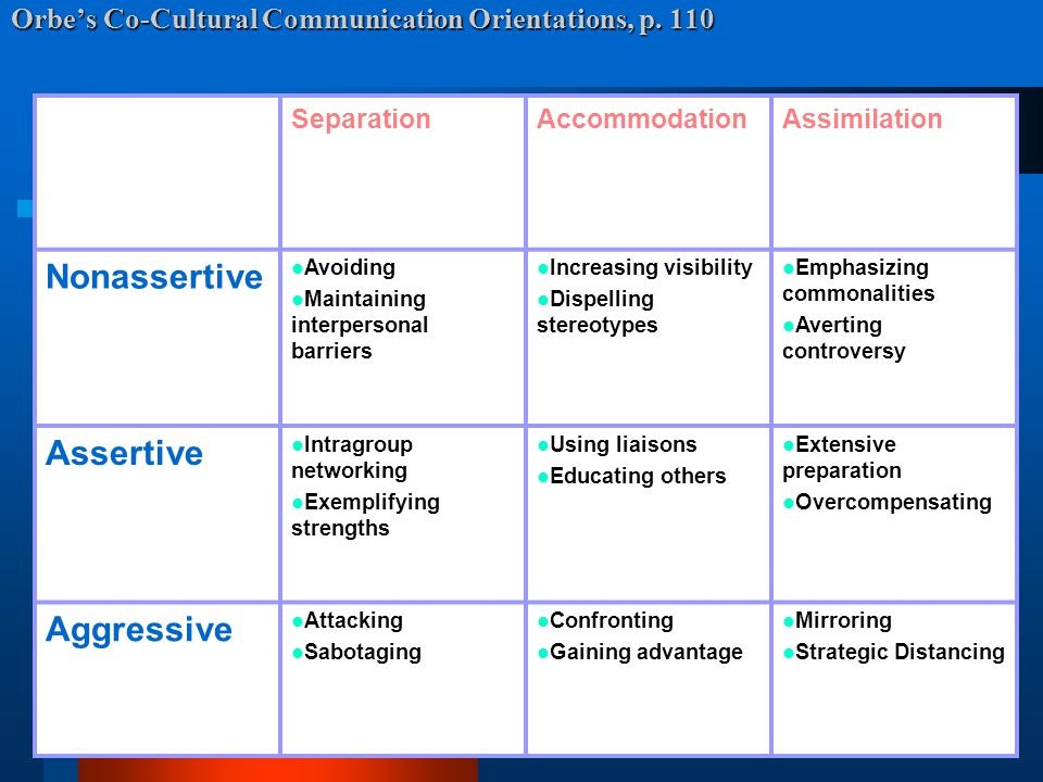 Orbe's Co-Cultural Communication Orientations, p. 110