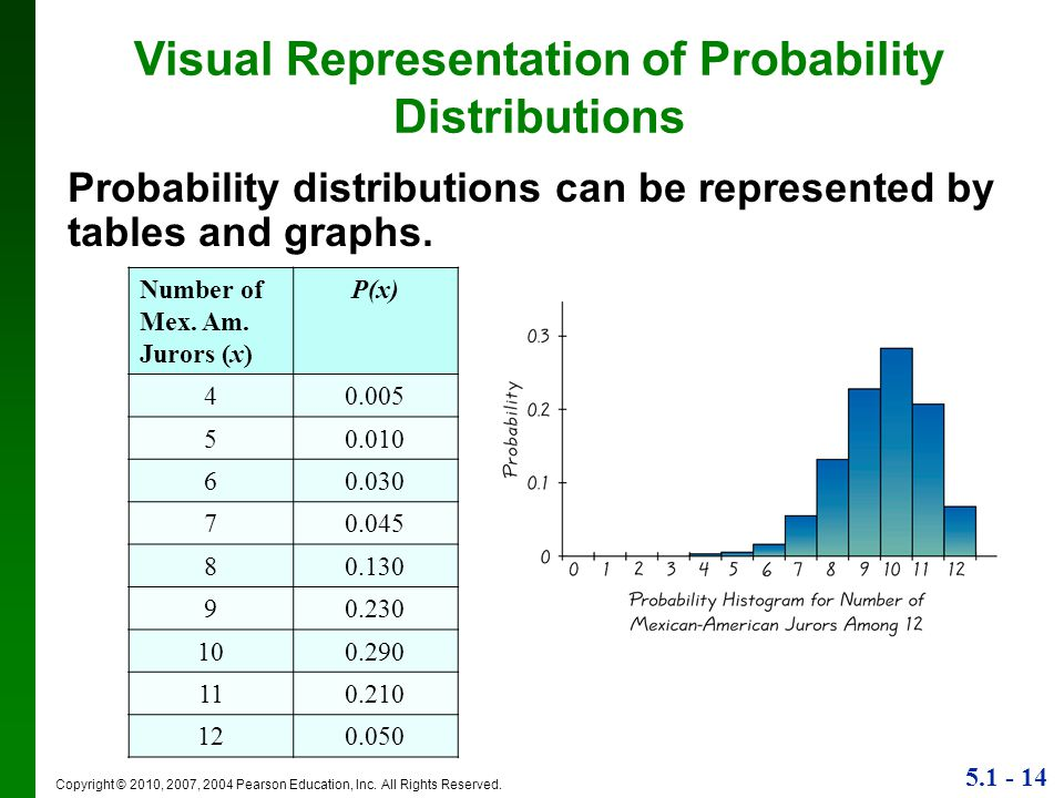 Visual Representation of Probability Distributions