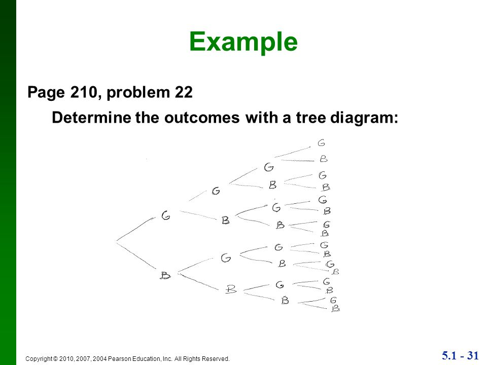 Example Page 210, problem 22. Determine the outcomes with a tree diagram: