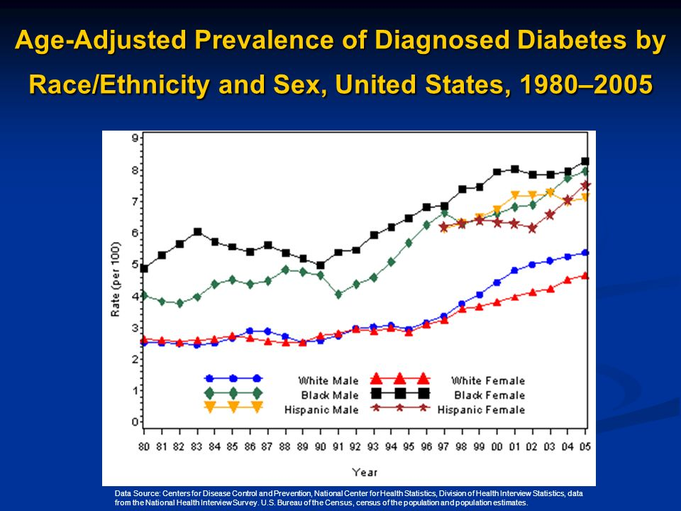 Age-Adjusted Prevalence of Diagnosed Diabetes by Race/Ethnicity and Sex, United States, 1980–2005