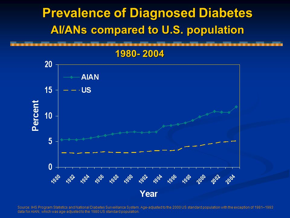 Prevalence of Diagnosed Diabetes AI/ANs compared to U.S. population