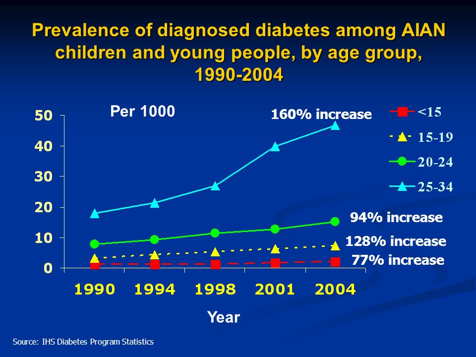 Prevalence of diagnosed diabetes among AIAN children and young people, by age group, 1990-2004