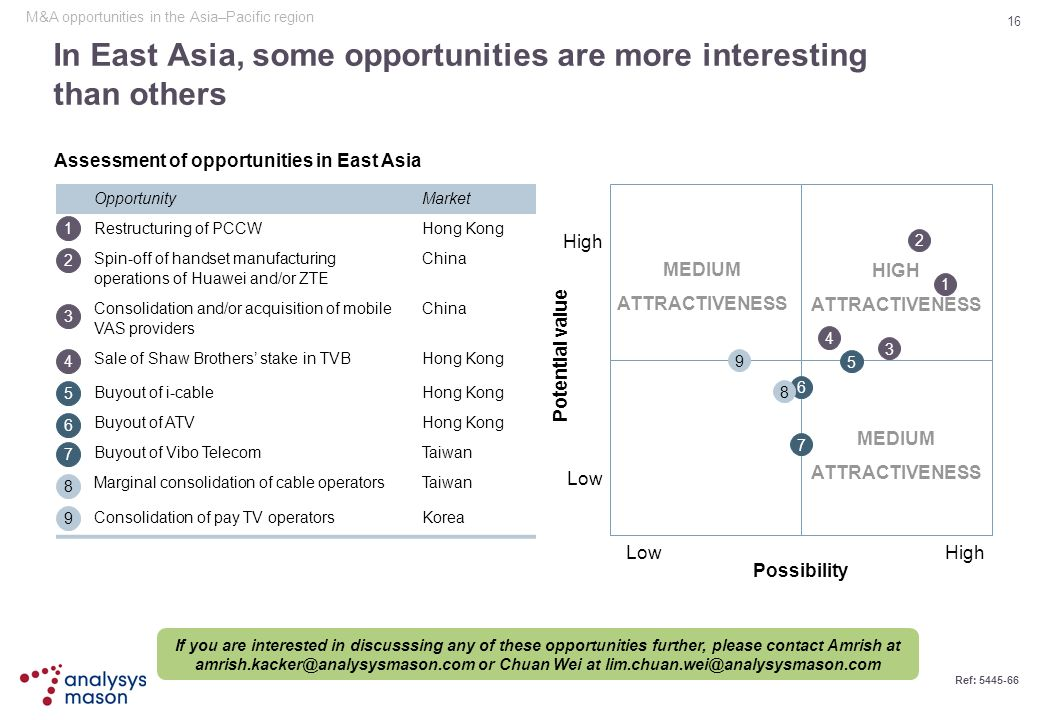 In East Asia, some opportunities are more interesting than others