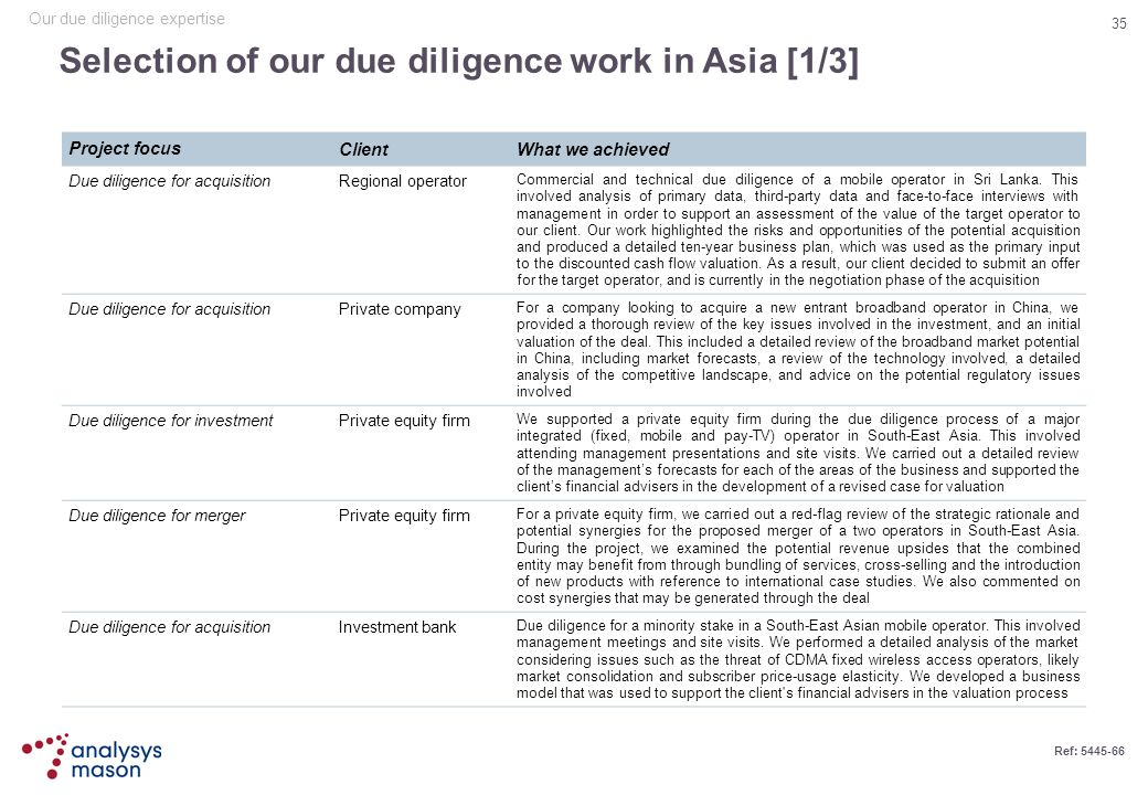 Selection of our due diligence work in Asia [1/3]