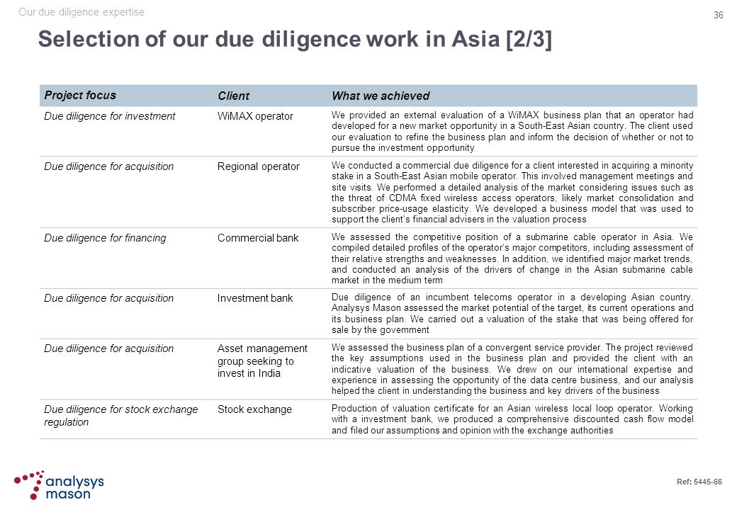 Selection of our due diligence work in Asia [2/3]