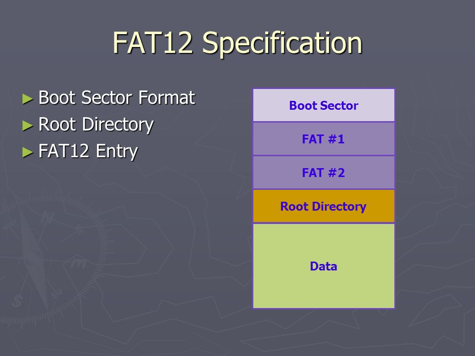 FAT12 Specification Boot Sector Format Root Directory FAT12 Entry