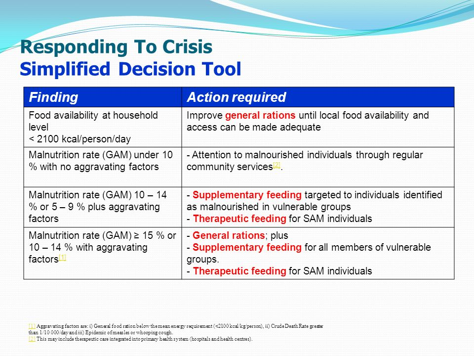 Responding To Crisis Simplified Decision Tool