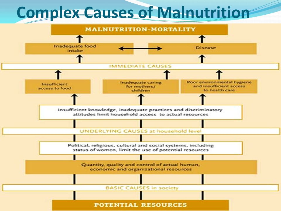 Complex Causes of Malnutrition