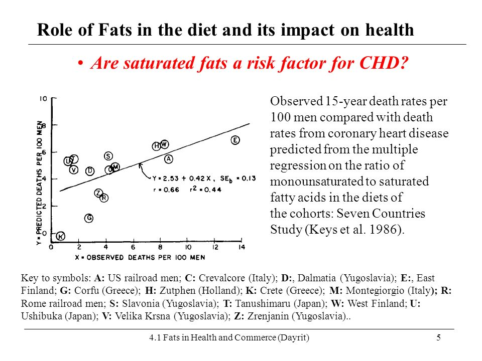 Are saturated fats a risk factor for CHD