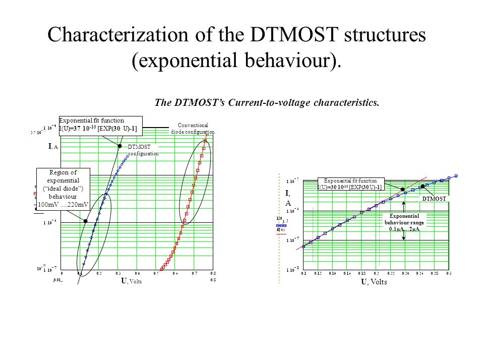 Characterization of the DTMOST structures (exponential behaviour).