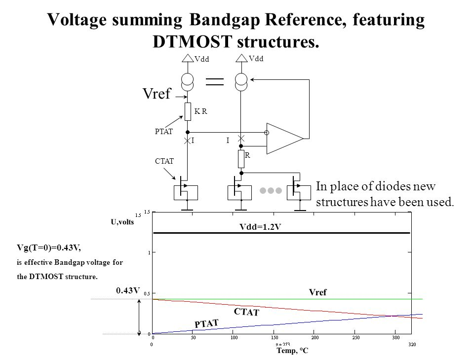 Voltage summing Bandgap Reference, featuring DTMOST structures.
