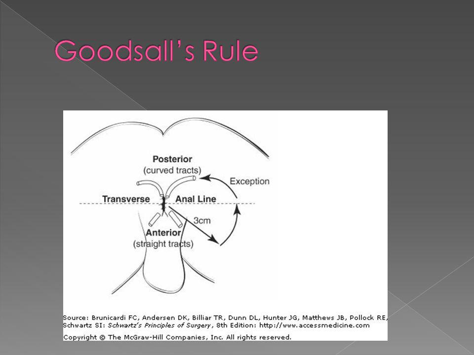 Goodsall's Rule
