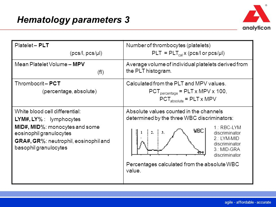 Hematology parameters 3