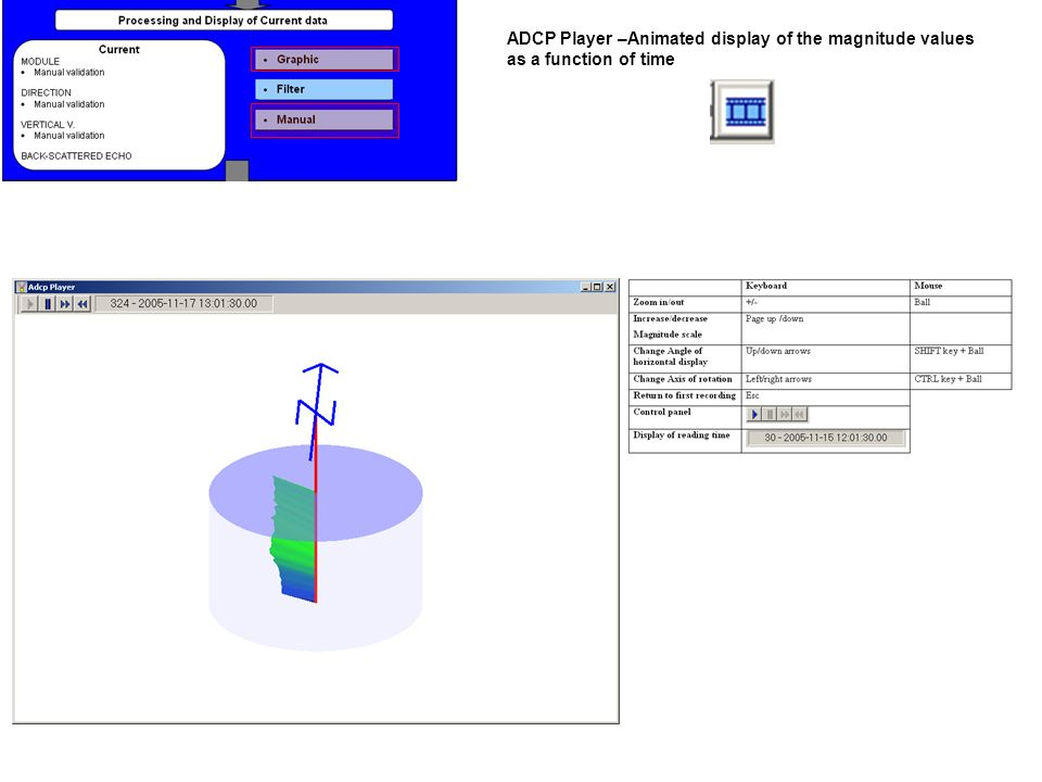 ADCP Player –Animated display of the magnitude values