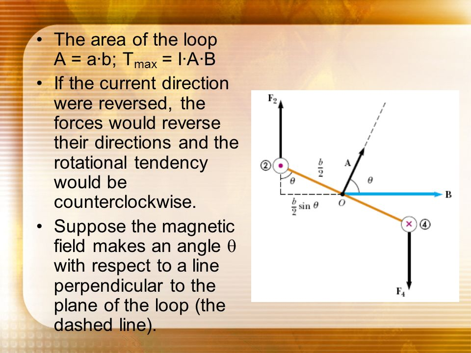 The area of the loop A = a·b; Tmax = I·A·B