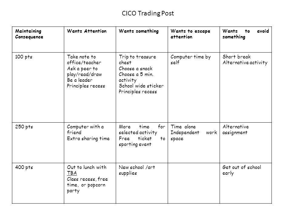 CICO Trading Post Maintaining Consequence Wants Attention
