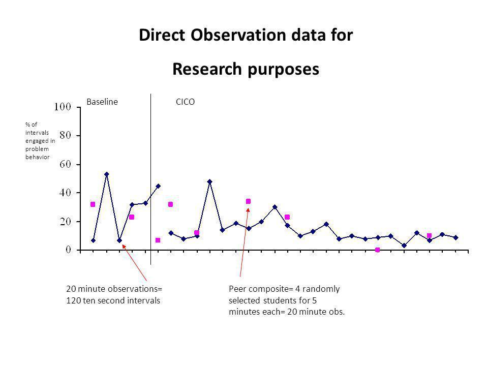Direct Observation data for