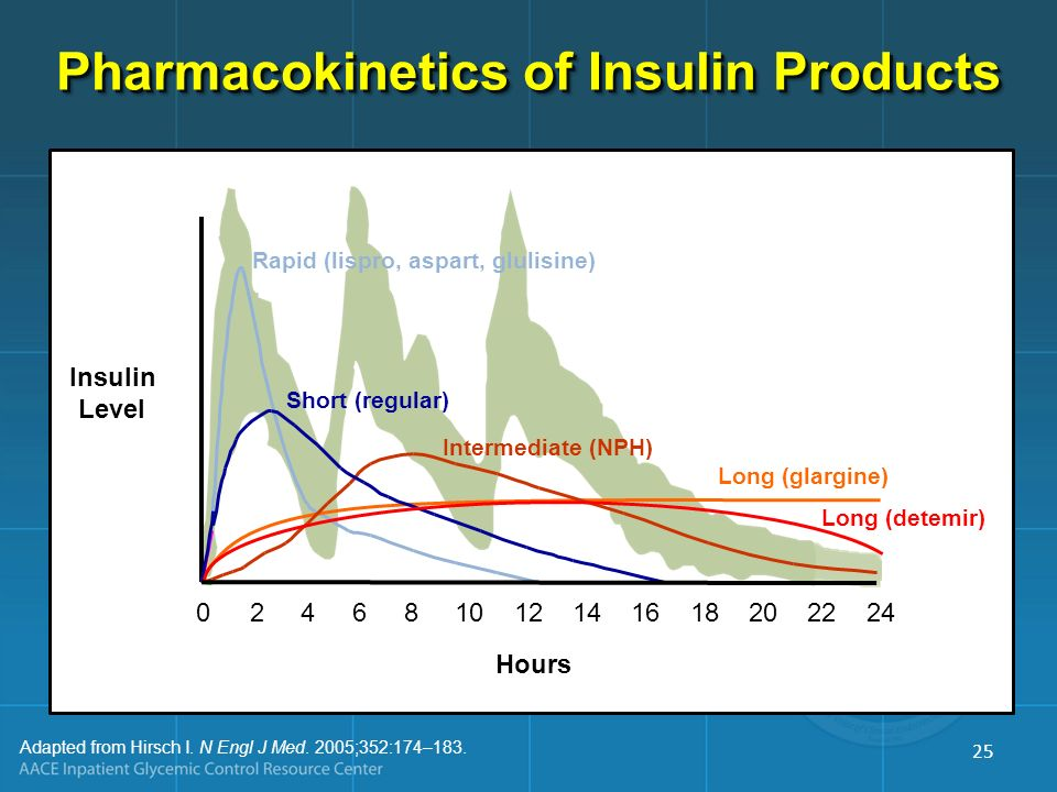 Pharmacokinetics of Insulin Products