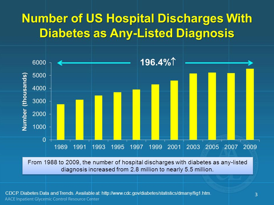 Number of US Hospital Discharges With Diabetes as Any-Listed Diagnosis
